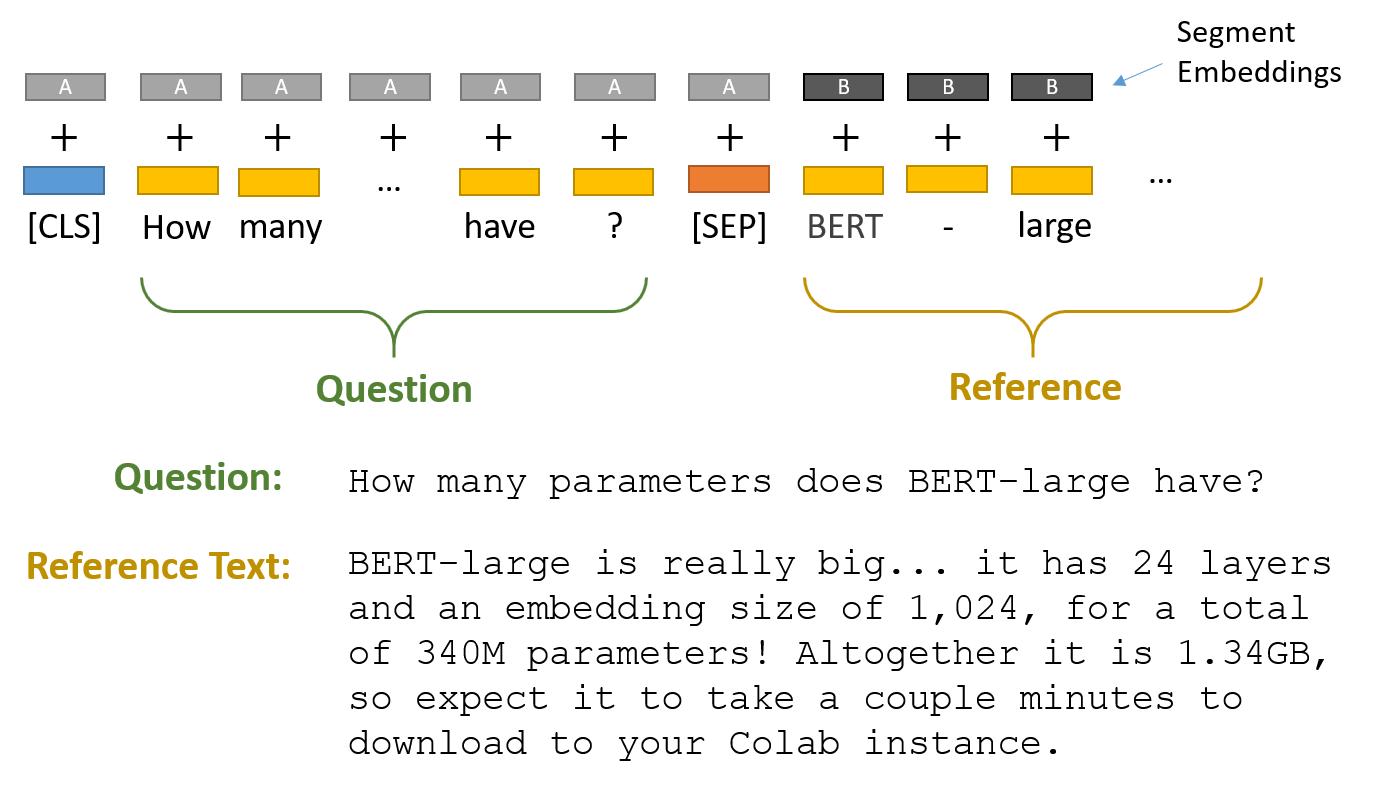 Input format for QA