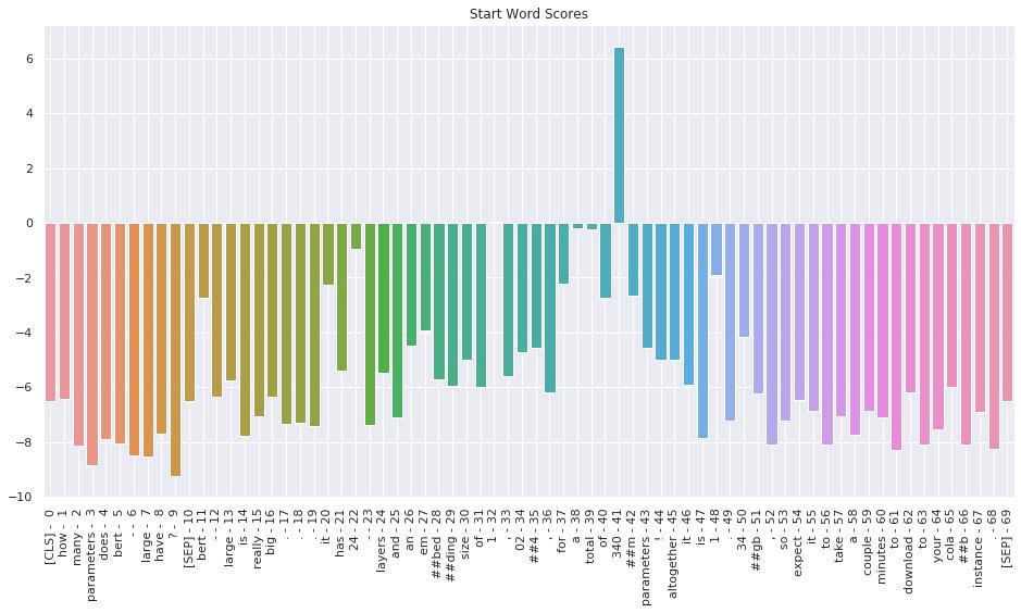 Start word scores