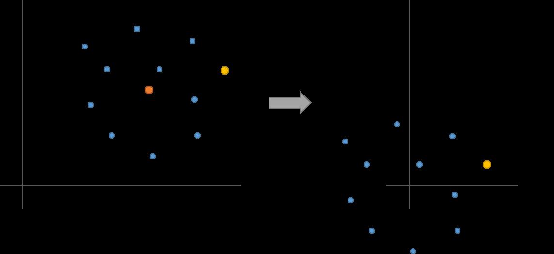 Illustration of residuals recentered around 0