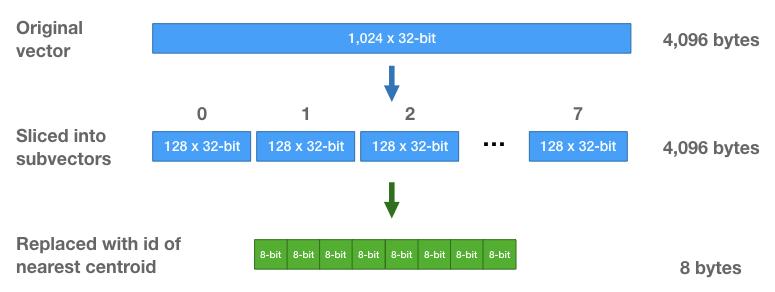 Compressed vector representation