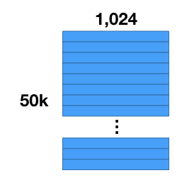 Image Vector Dataset