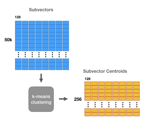 Product Quantizers for k-NN Tutorial Part 1 · Chris McCormick