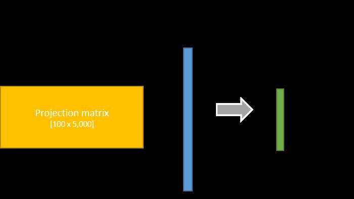 Interpreting LSI Document Similarity · Chris McCormick
