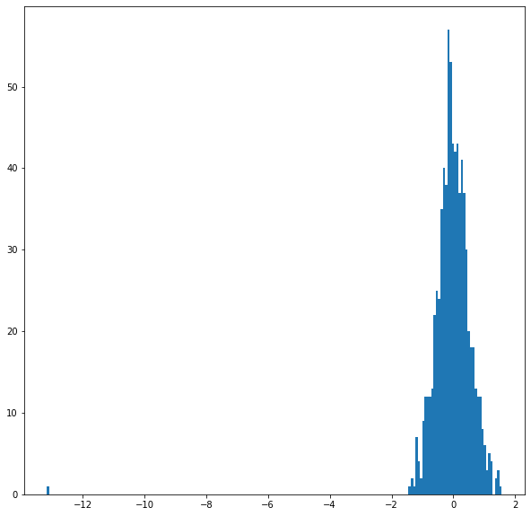 Histogram of embedding values